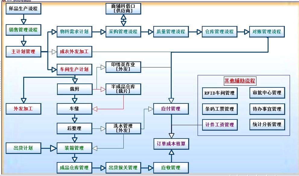 服装erp管理系统